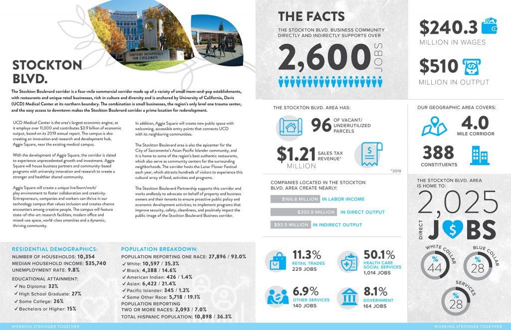 Stockton Boulevard Economic Impact Report